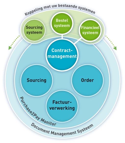 Digitaal contractmanagement in de keten